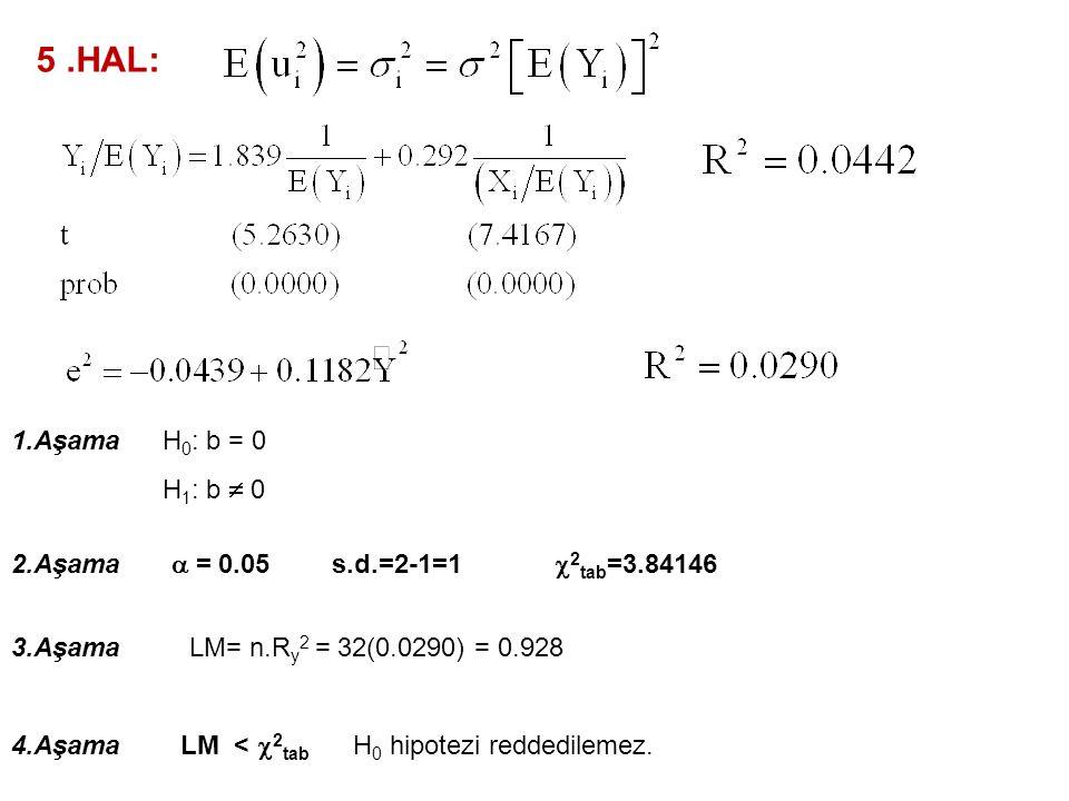 5 .HAL: 1.Aşama H0: b = 0 H1: b  0 2.Aşama a = 0.05 s.d.=2-1=1