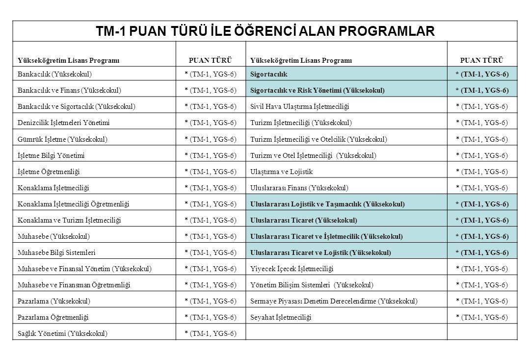 TM-1 PUAN TÜRÜ İLE ÖĞRENCİ ALAN PROGRAMLAR