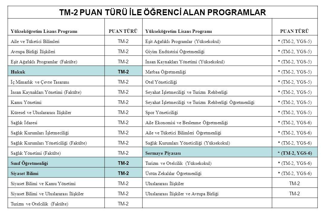 TM-2 PUAN TÜRÜ İLE ÖĞRENCİ ALAN PROGRAMLAR