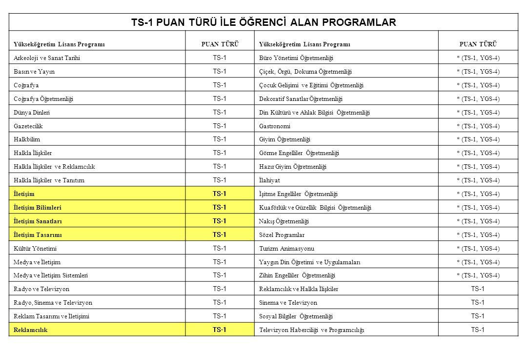 TS-1 PUAN TÜRÜ İLE ÖĞRENCİ ALAN PROGRAMLAR