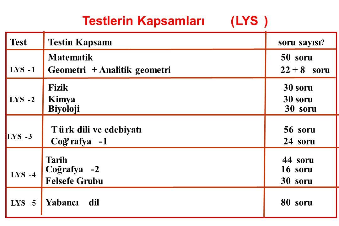 Testlerin Kapsamlar ( LYS ) Testlerin Kapsamları ( LYS ) Test