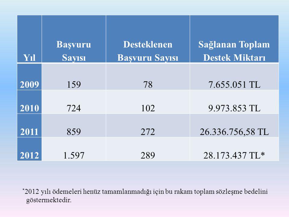 Desteklenen Başvuru Sayısı Sağlanan Toplam Destek Miktarı