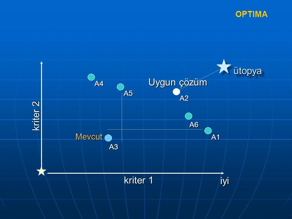 ütopya Uygun çözüm kriter 2 kriter 1 iyi OPTIMA Mevcut A4 A5 A2 A6 A1