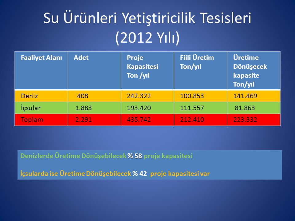 Su Ürünleri Yetiştiricilik Tesisleri (2012 Yılı)