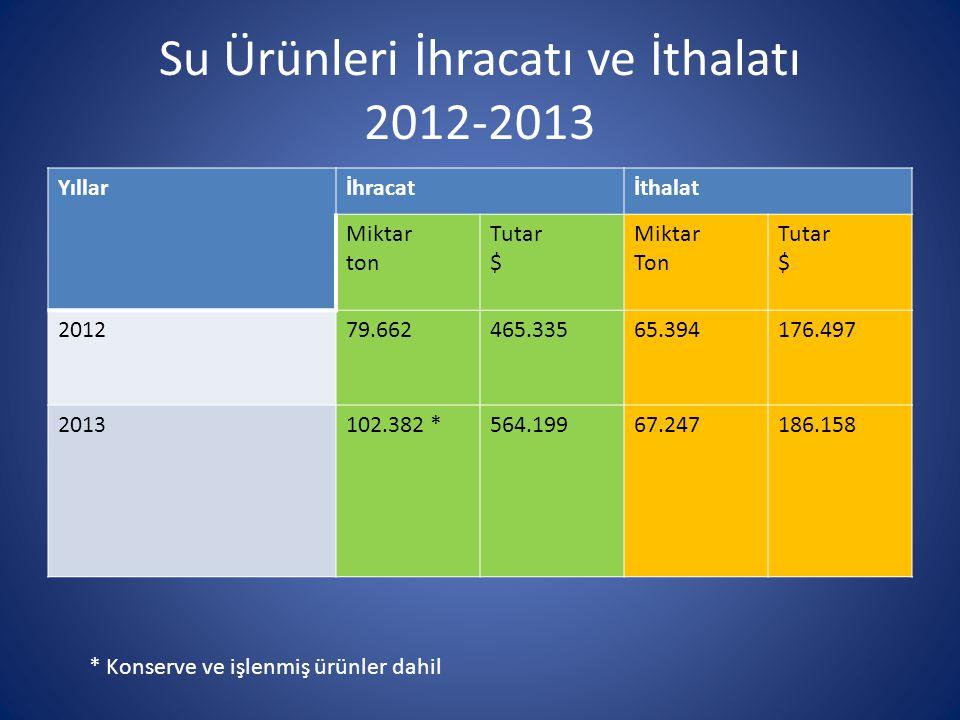 Su Ürünleri İhracatı ve İthalatı 2012-2013