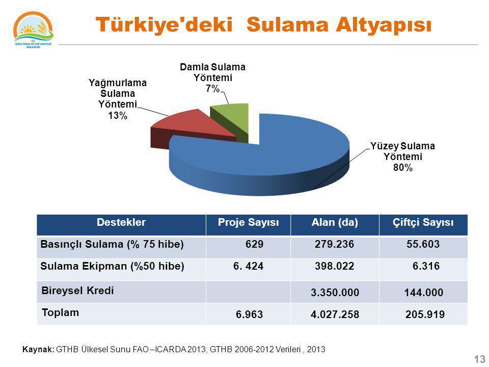 Türkiye deki Sulama Altyapısı