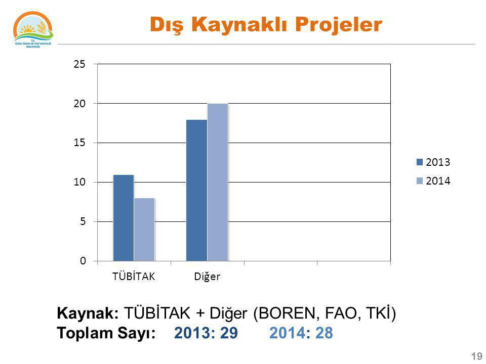 Dış Kaynaklı Projeler Kaynak: TÜBİTAK + Diğer (BOREN, FAO, TKİ)