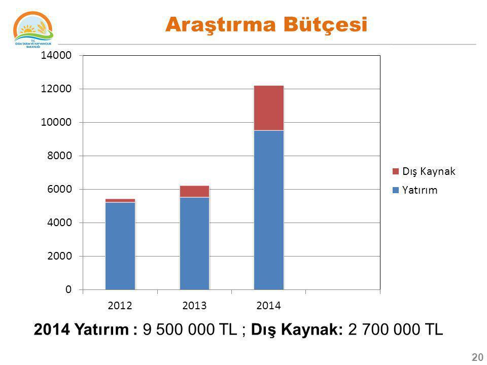 Araştırma Bütçesi 2014 Yatırım : 9 500 000 TL ; Dış Kaynak: 2 700 000 TL