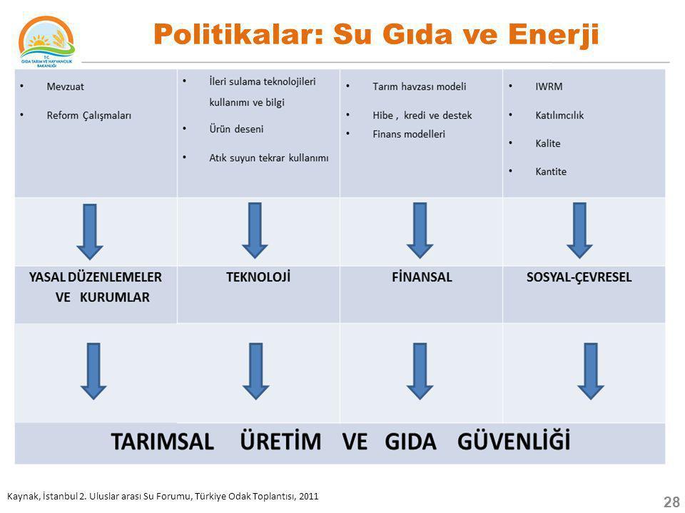 Politikalar: Su Gıda ve Enerji