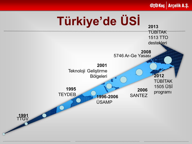 Türkiye'de ÜSİ 2013 TÜBİTAK 1513 TTO destekleri 2008 5746 Ar-Ge Yasası