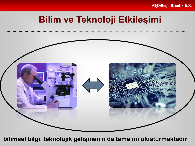 Bilim ve Teknoloji Etkileşimi