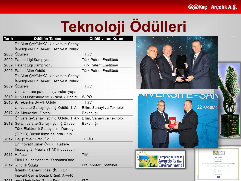 Teknoloji Ödülleri Tarih Ödüllün Tanımı Ödülü veren Kurum 2008