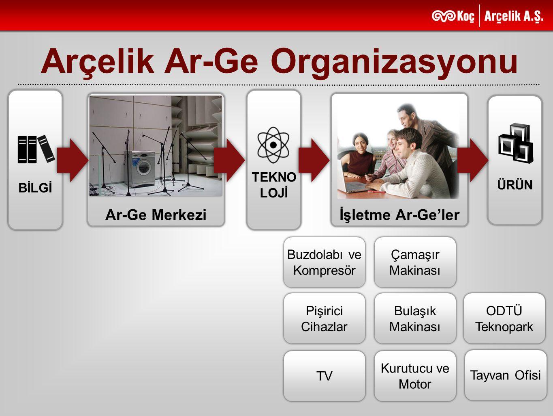 Arçelik Ar-Ge Organizasyonu