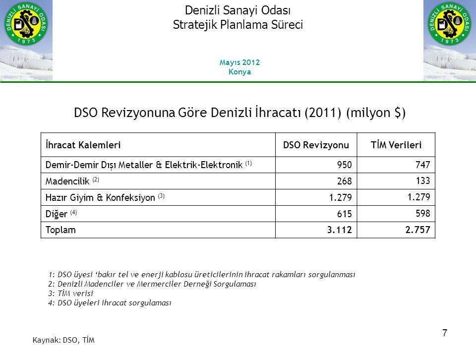 DSO Revizyonuna Göre Denizli İhracatı (2011) (milyon $)