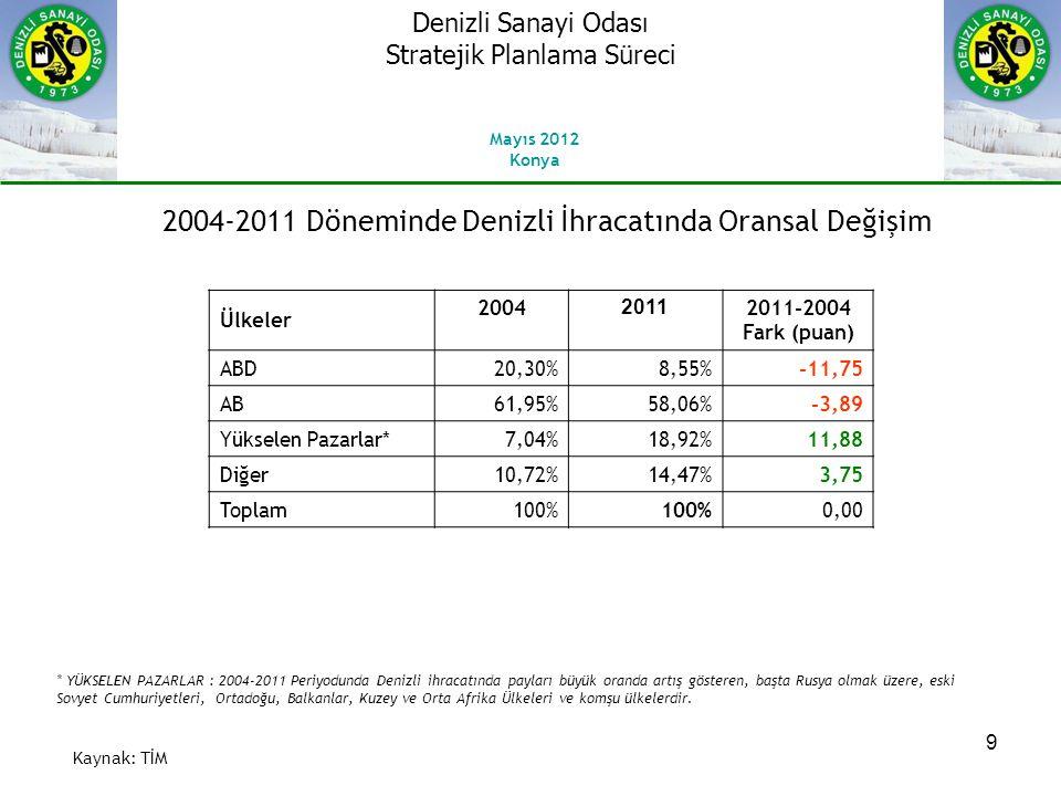 2004-2011 Döneminde Denizli İhracatında Oransal Değişim