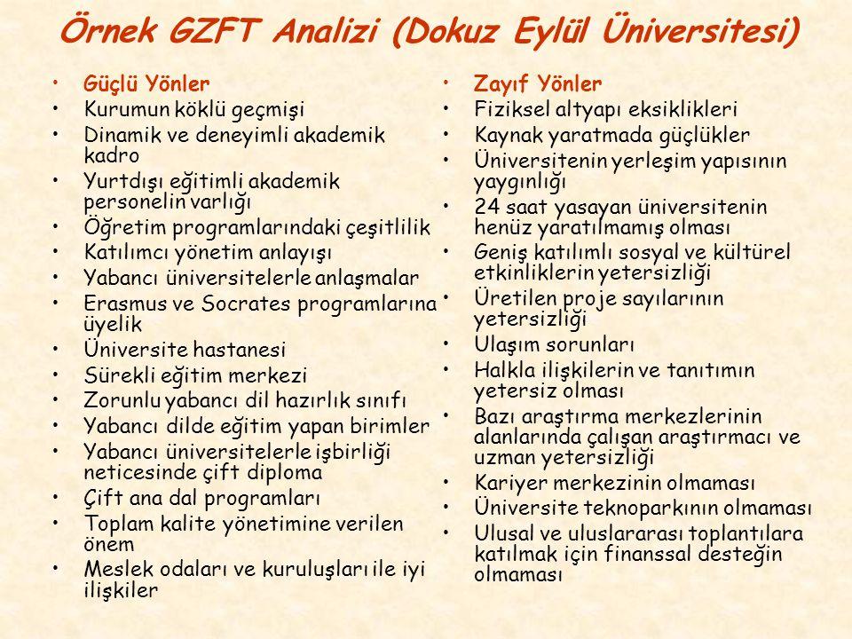 Örnek GZFT Analizi (Dokuz Eylül Üniversitesi)