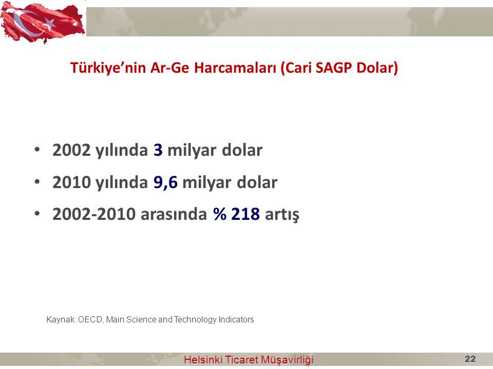 Türkiye'nin Ar-Ge Harcamaları (Cari SAGP Dolar)