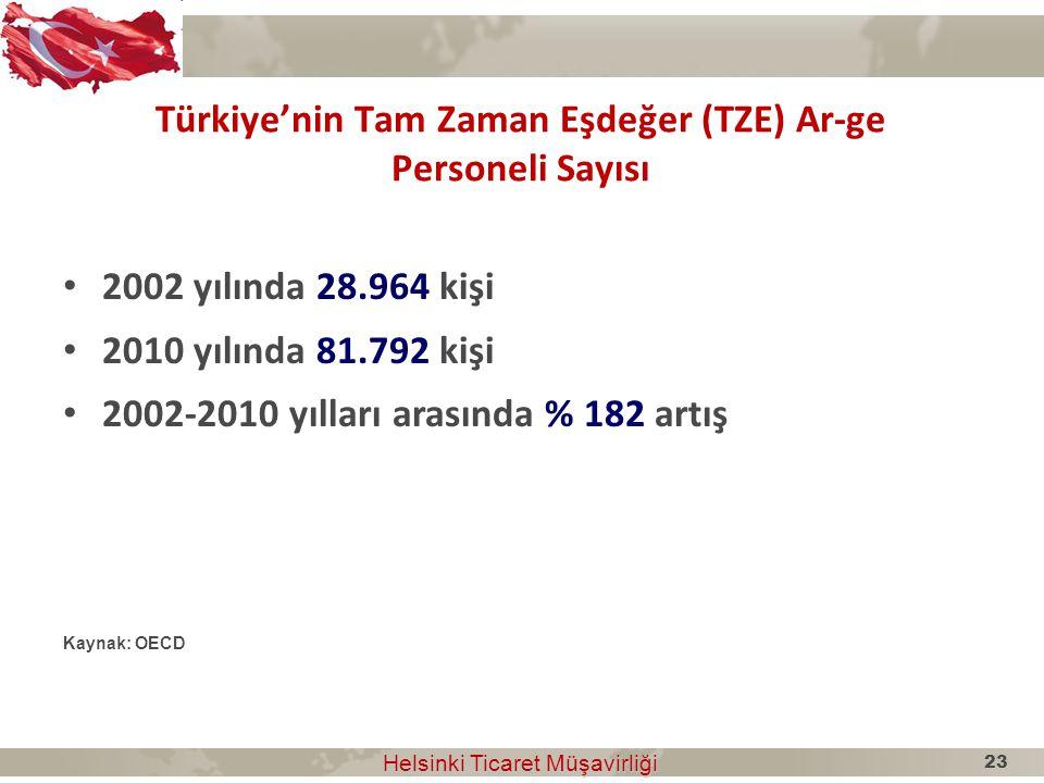 Türkiye'nin Tam Zaman Eşdeğer (TZE) Ar-ge Personeli Sayısı
