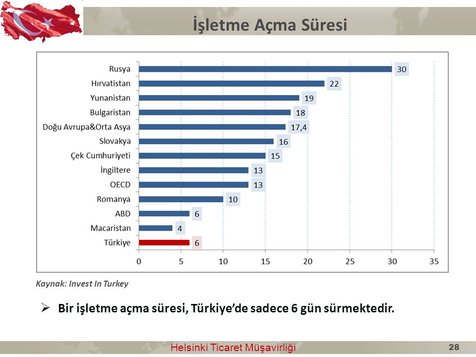 İşletme Açma Süresi Kaynak: Invest In Turkey. Bir işletme açma süresi, Türkiye'de sadece 6 gün sürmektedir.