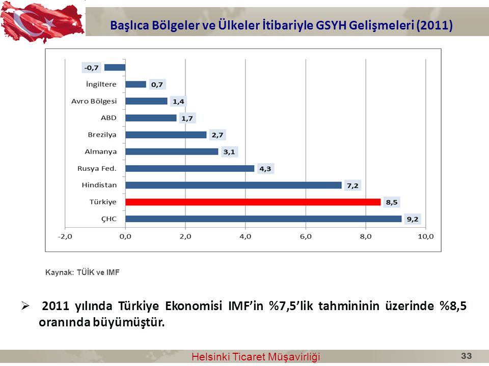 Başlıca Bölgeler ve Ülkeler İtibariyle GSYH Gelişmeleri (2011)