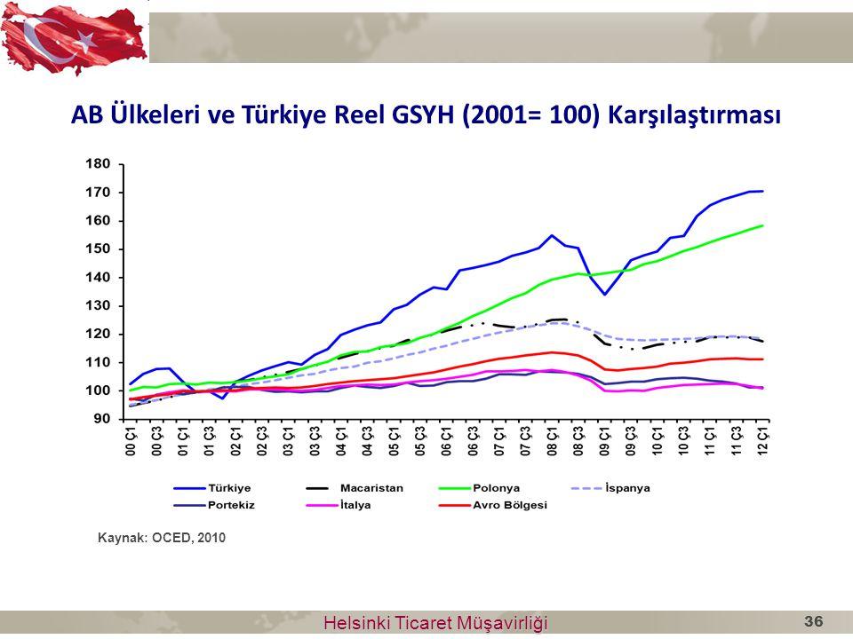 AB Ülkeleri ve Türkiye Reel GSYH (2001= 100) Karşılaştırması