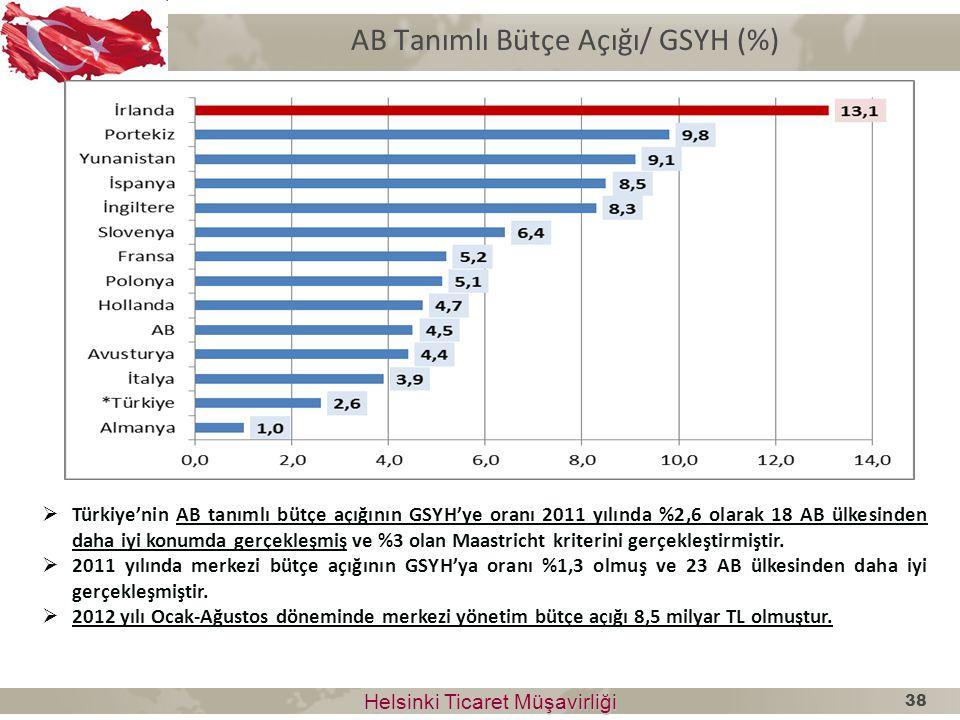 AB Tanımlı Bütçe Açığı/ GSYH (%)