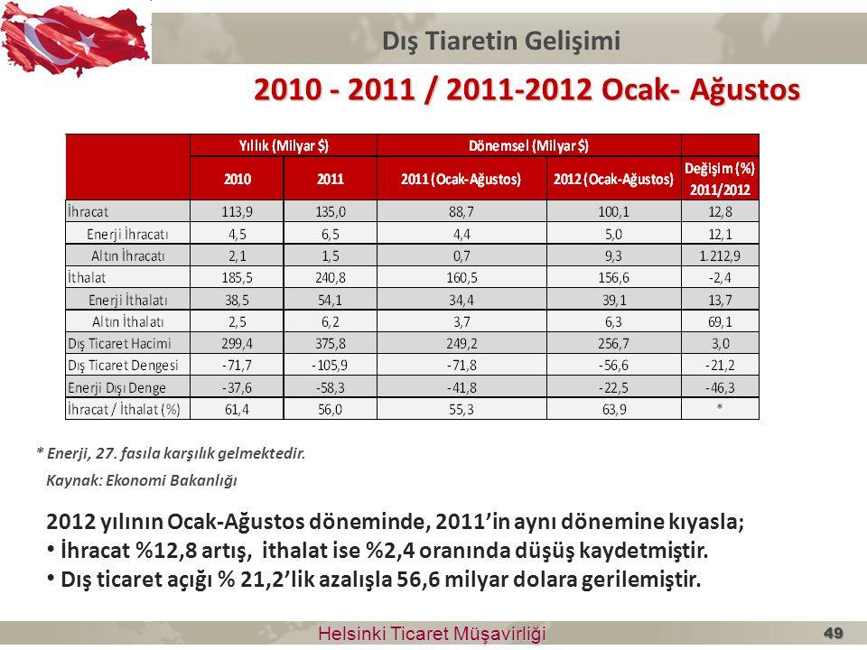 2010 - 2011 / 2011-2012 Ocak- Ağustos Dış Tiaretin Gelişimi