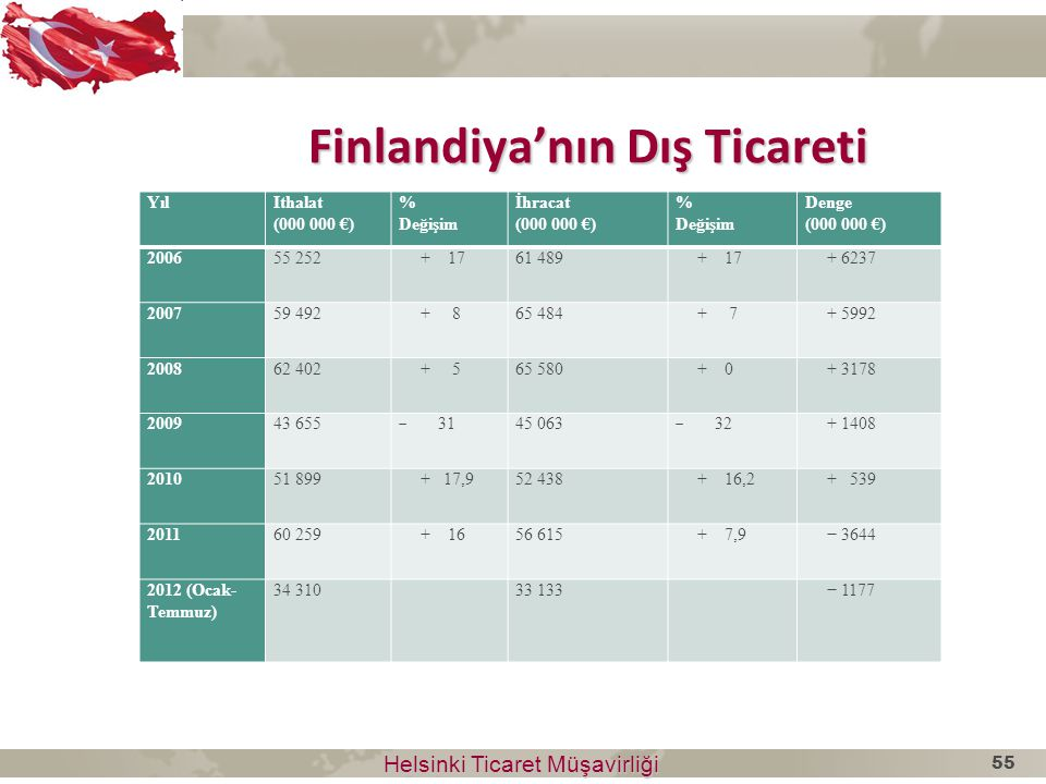 Finlandiya'nın Dış Ticareti