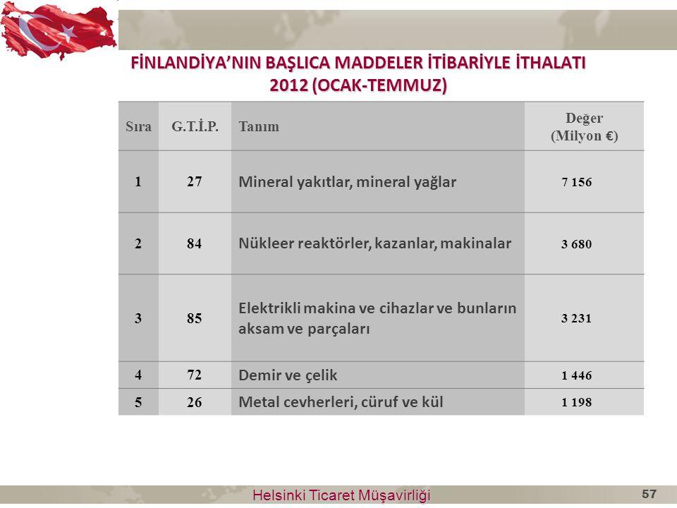 FİNLANDİYA'NIN BAŞLICA MADDELER İTİBARİYLE İTHALATI 2012 (OCAK-TEMMUZ)