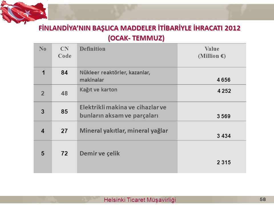 FİNLANDİYA'NIN BAŞLICA MADDELER İTİBARİYLE İHRACATI 2012 (OCAK- TEMMUZ)