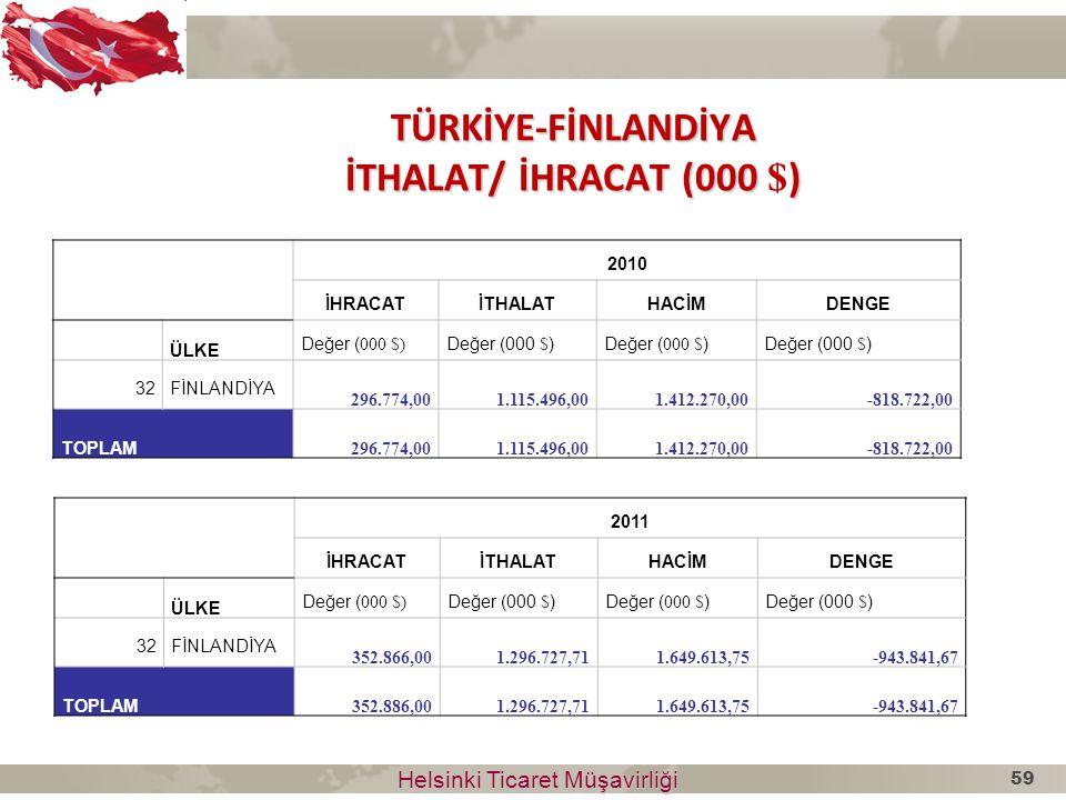 TÜRKİYE-FİNLANDİYA İTHALAT/ İHRACAT (000 $)