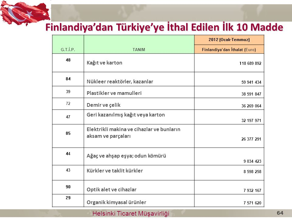 Finlandiya'dan Türkiye'ye İthal Edilen İlk 10 Madde