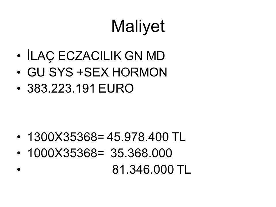 Maliyet İLAÇ ECZACILIK GN MD GU SYS +SEX HORMON 383.223.191 EURO