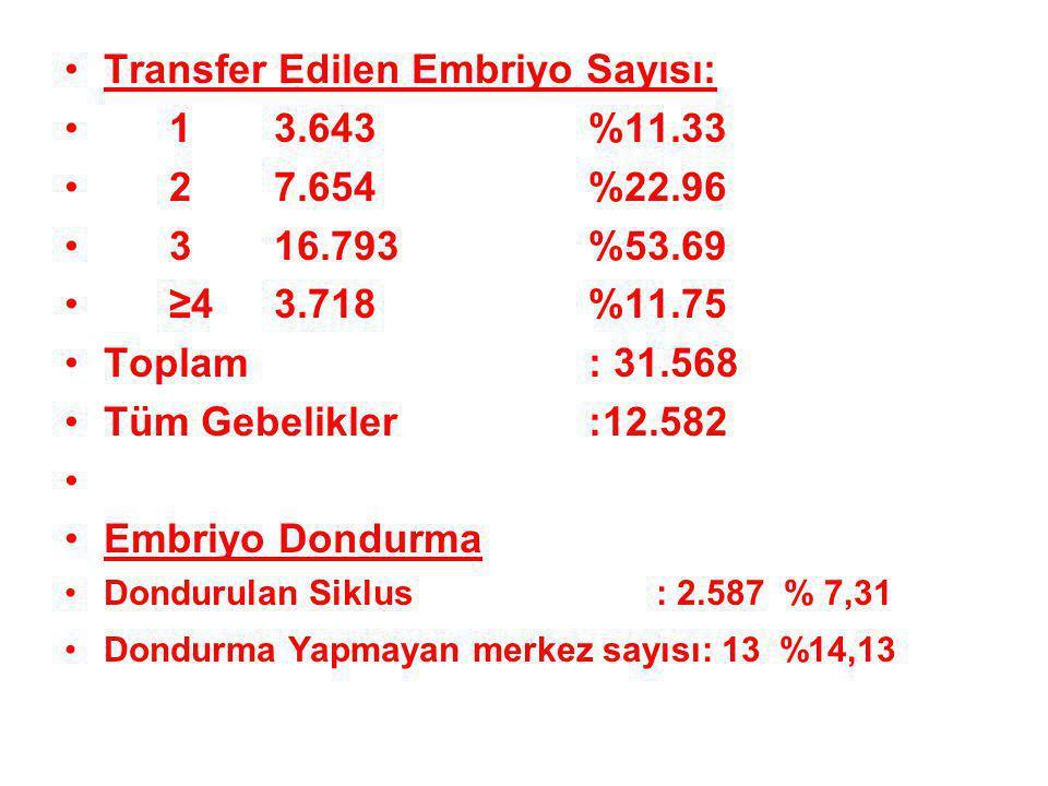 Transfer Edilen Embriyo Sayısı: 1 3.643 %11.33 2 7.654 %22.96
