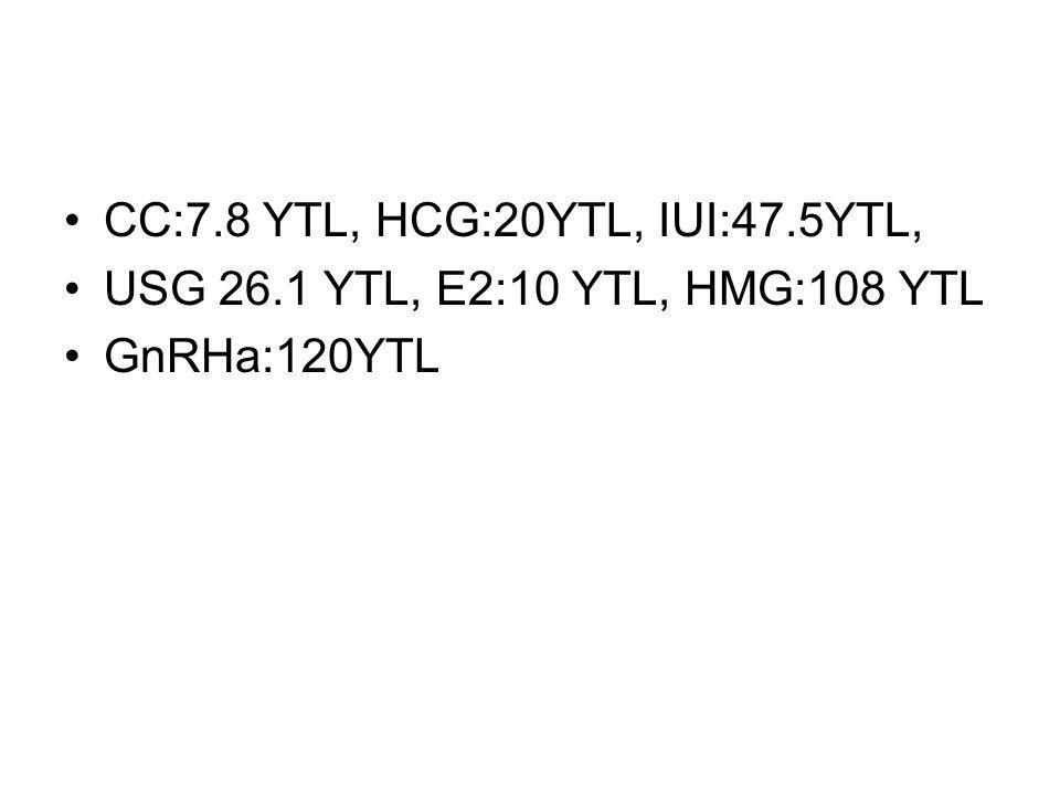 CC:7.8 YTL, HCG:20YTL, IUI:47.5YTL,