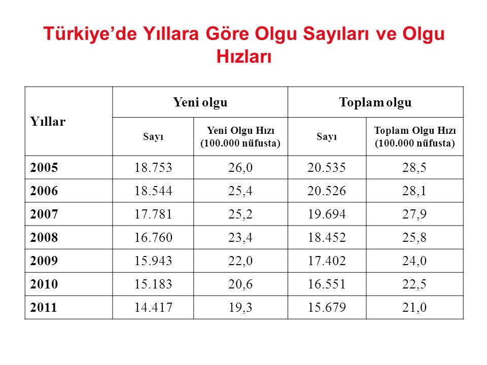 Türkiye'de Yıllara Göre Olgu Sayıları ve Olgu Hızları