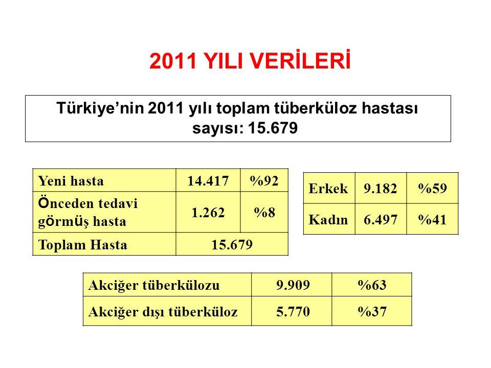 Türkiye'nin 2011 yılı toplam tüberküloz hastası sayısı: 15.679