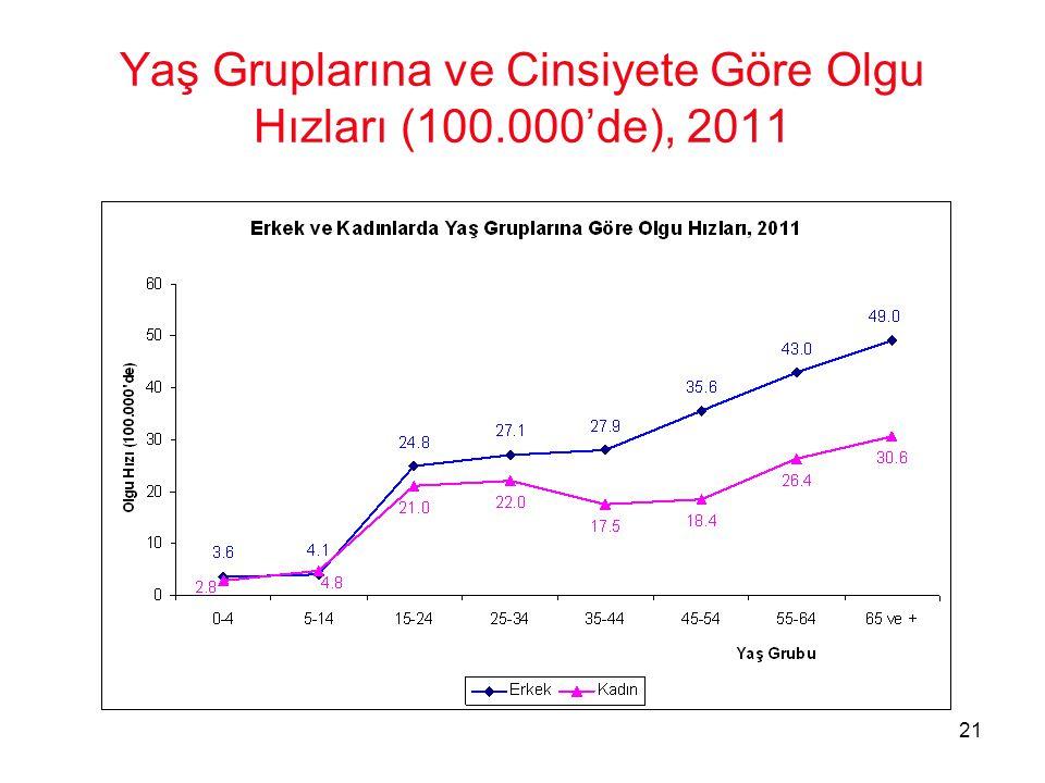 Yaş Gruplarına ve Cinsiyete Göre Olgu Hızları (100.000'de), 2011