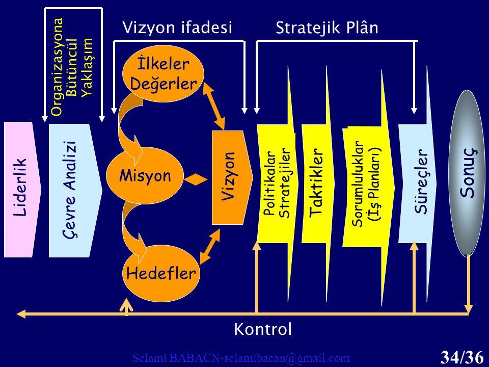 Sonuç Vizyon ifadesi Stratejik Plân İlkeler Değerler Taktikler