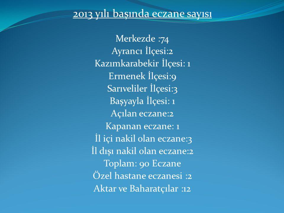 2013 yılı başında eczane sayısı