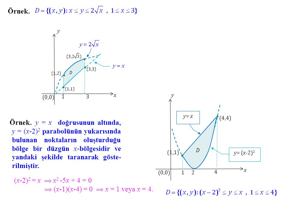 Örnek. x. y. (0,0) 1. 3. (3,2 ) (3,3) (1,2) D. (1,1) y. x. (0,0) 2. y= x. (4,4) Örnek.