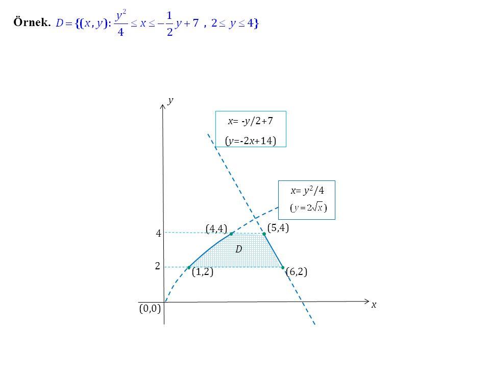 Örnek. x y (0,0) x= -y/2+7 (y=-2x+14) x= y2/4 (4,4) (5,4) 4 D 2 (1,2)