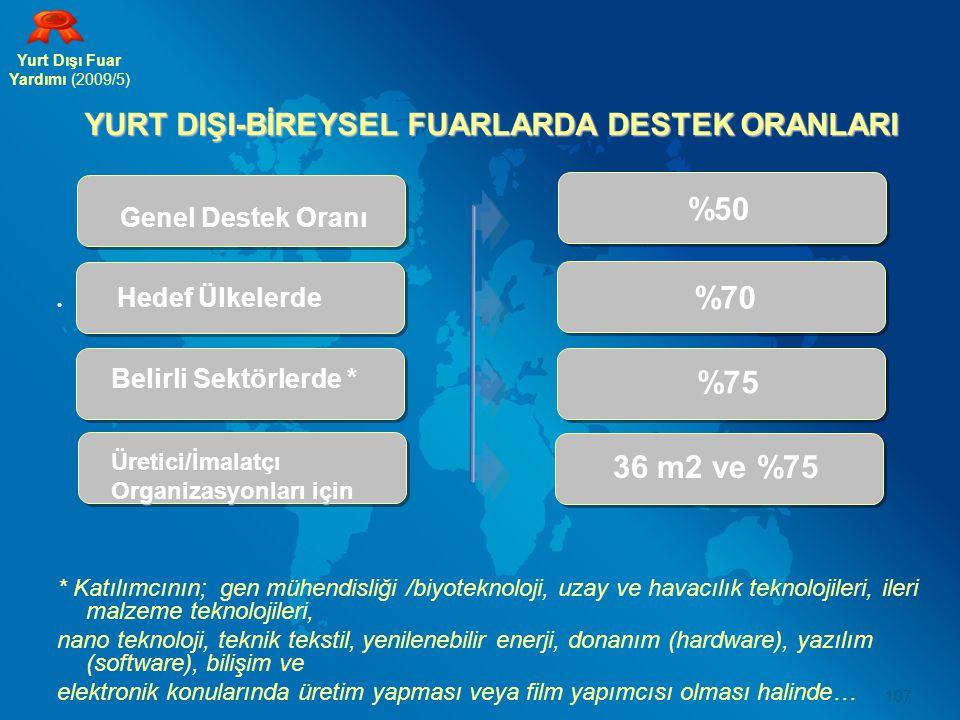 YURT DIŞI-BİREYSEL FUARLARDA DESTEK ORANLARI