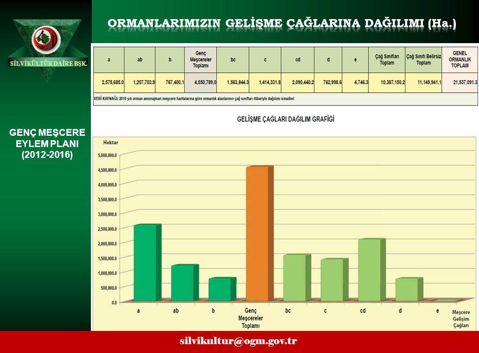 ORMANLARIMIZIN GELİŞME ÇAĞLARINA DAĞILIMI (ha.)