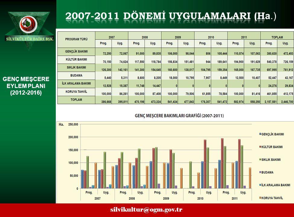 2007-2011 DÖNEMİ UYGULAMALARI (Ha.)