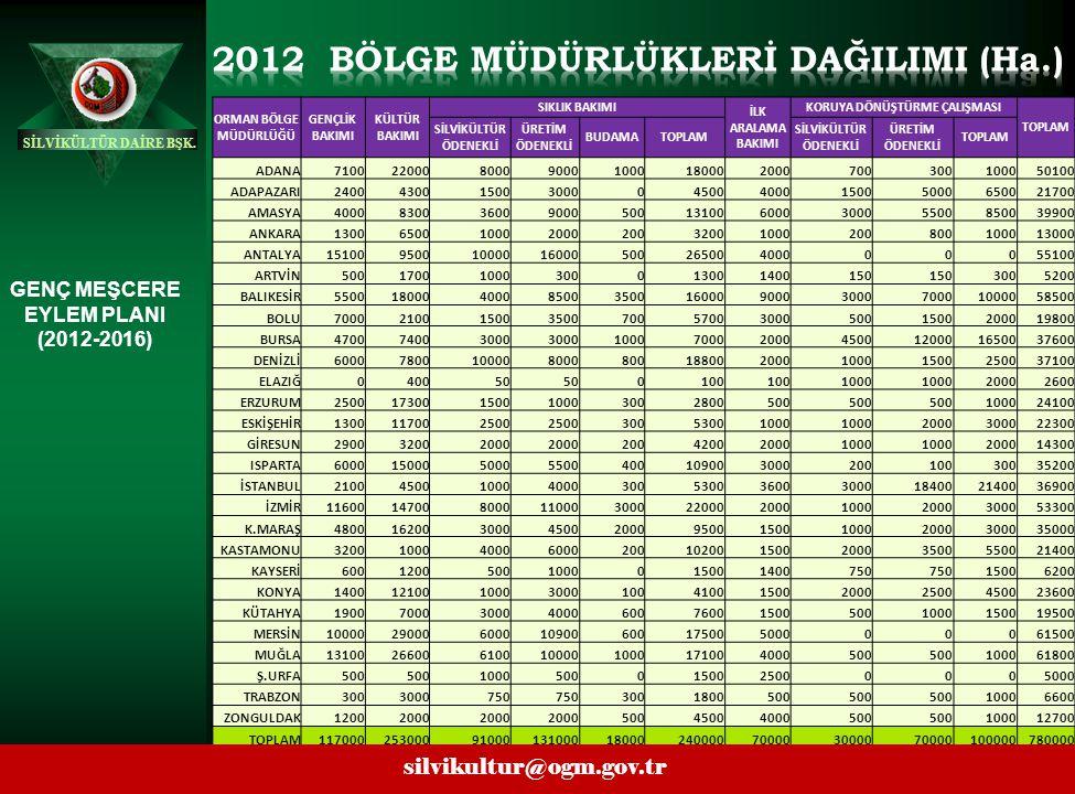 2012 BÖLGE MÜDÜRLÜKLERİ DAĞILIMI (Ha.) KORUYA DÖNÜŞTÜRME ÇALIŞMASI