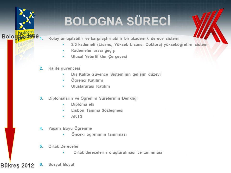 BOLOGNA SÜRECİ Bologna 1999 Bükreş 2012