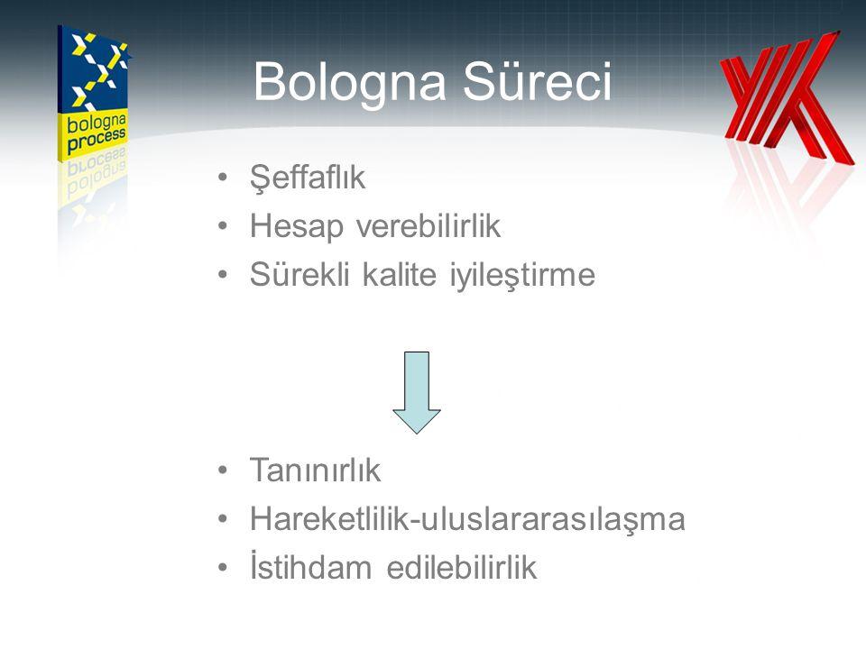 Bologna Süreci Şeffaflık Hesap verebilirlik Sürekli kalite iyileştirme