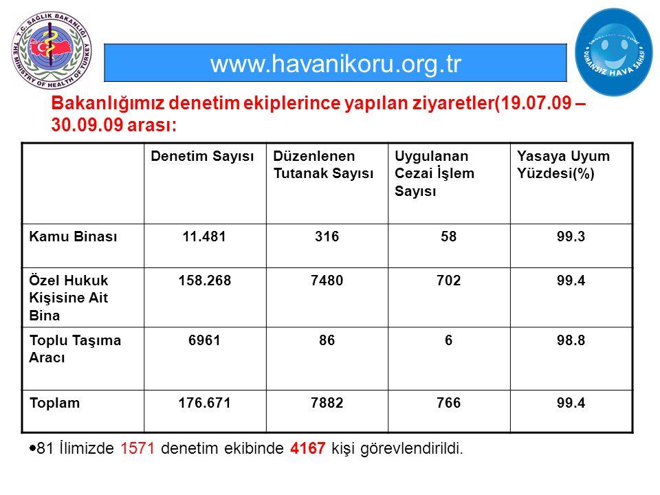 www.havanikoru.org.tr Bakanlığımız denetim ekiplerince yapılan ziyaretler(19.07.09 – 30.09.09 arası: