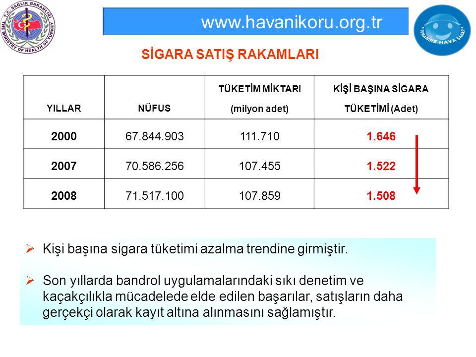 www.havanikoru.org.tr SİGARA SATIŞ RAKAMLARI